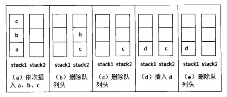 剑指Offer(五):用两个栈实现队列