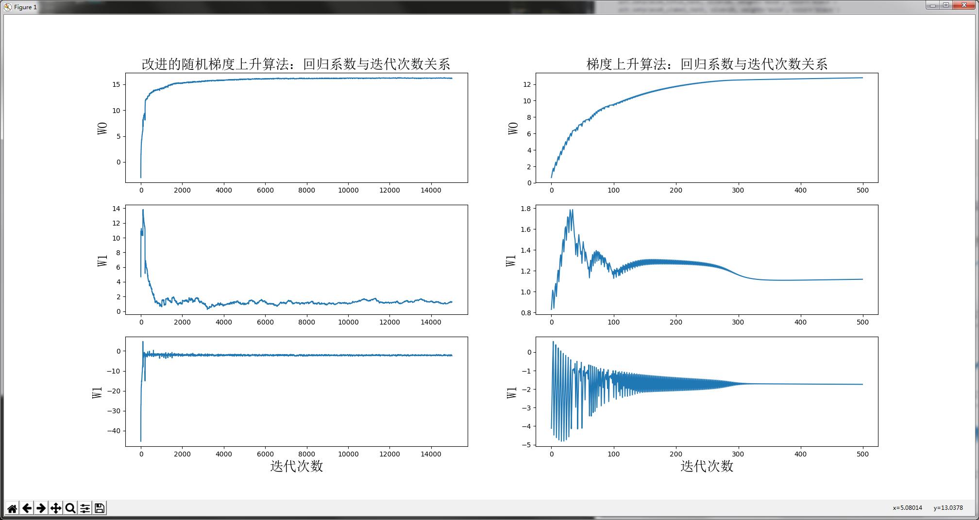 机器学习实战教程(七):Logistic回归实战篇之预测病马死亡率
