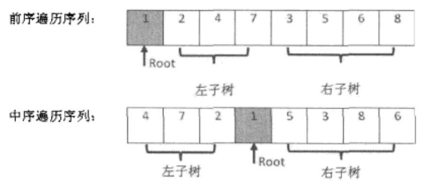剑指Offer(四):重建二叉树