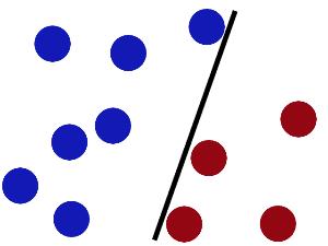机器学习实战教程(八):支持向量机原理篇之手撕线性SVM